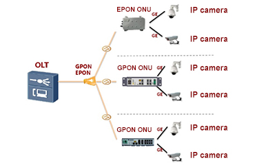 PON Technology: A New Solution to Video Surveillance Transmission