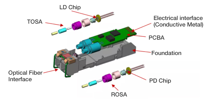 internal structure of an optical module
