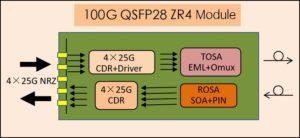 100G QSFP28 ZR4 Block Diagram