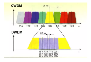 8 wavebands of CWDM