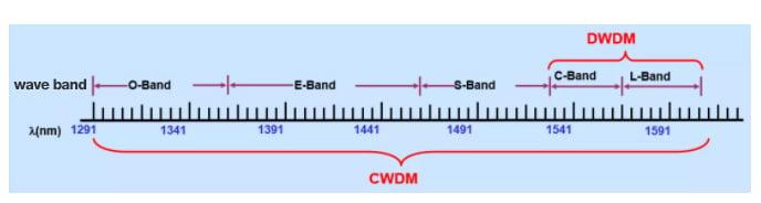 CWDM to DWDM waveband