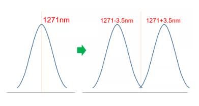 wavelength of MWDM