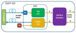 400G QSFP-DD DR4 Silicon Photonics optical transceiver diagram